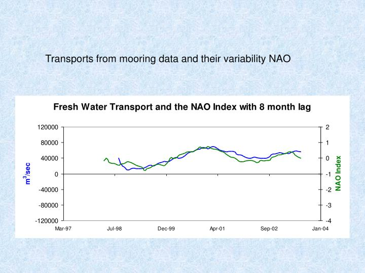 Transports from mooring data and their variability NAO