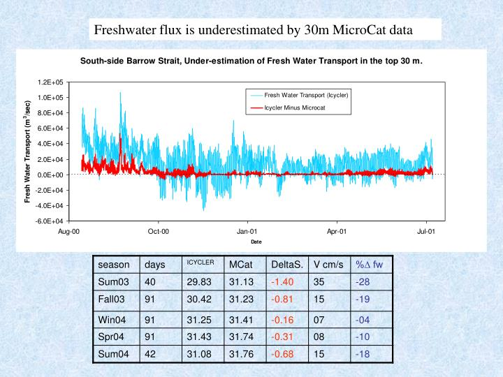 Freshwater flux is underestimated by 30m MicroCat data