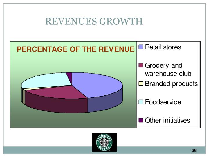 REVENUES GROWTH