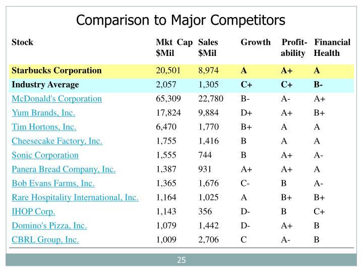 Comparison to Major Competitors