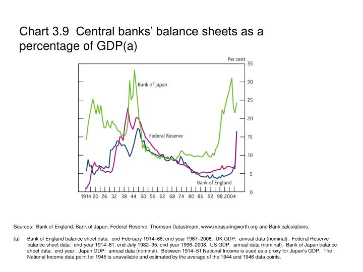 Chart 3.9  Central banks' balance sheets as a percentage of GDP(a)