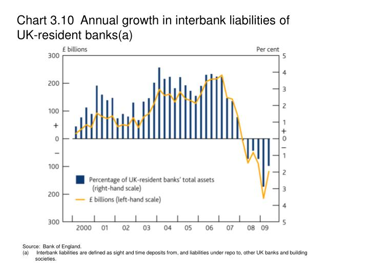 Chart 3.10  Annual growth in interbank liabilities of UK-resident banks(a)