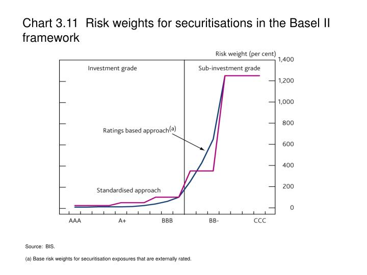 Chart 3.11  Risk weights for securitisations in the Basel II framework