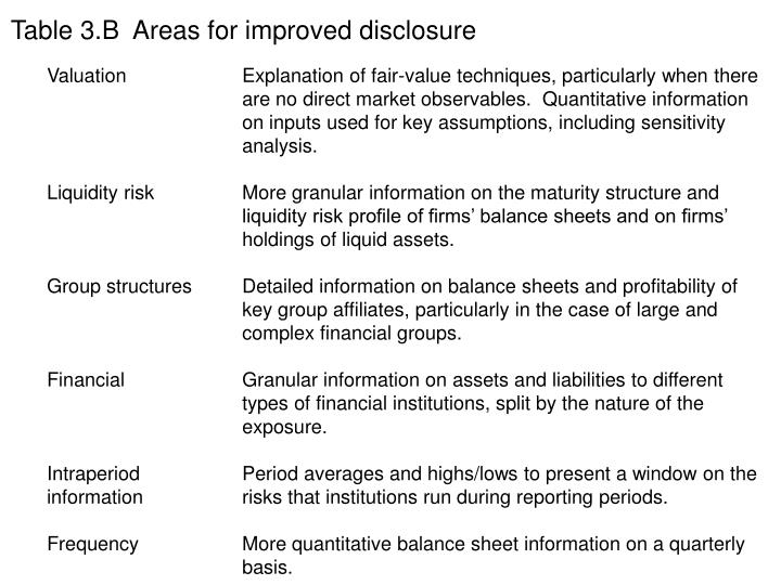 Table 3.B  Areas for improved disclosure
