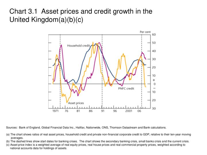 Chart 3.1  Asset prices and credit growth in the United Kingdom(a)(b)(c)