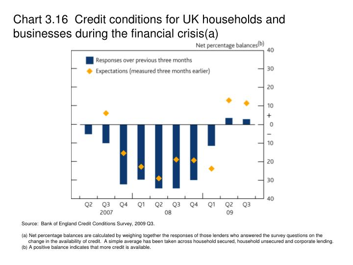 Chart 3.16  Credit conditions for UK households and businesses during the financial crisis(a)