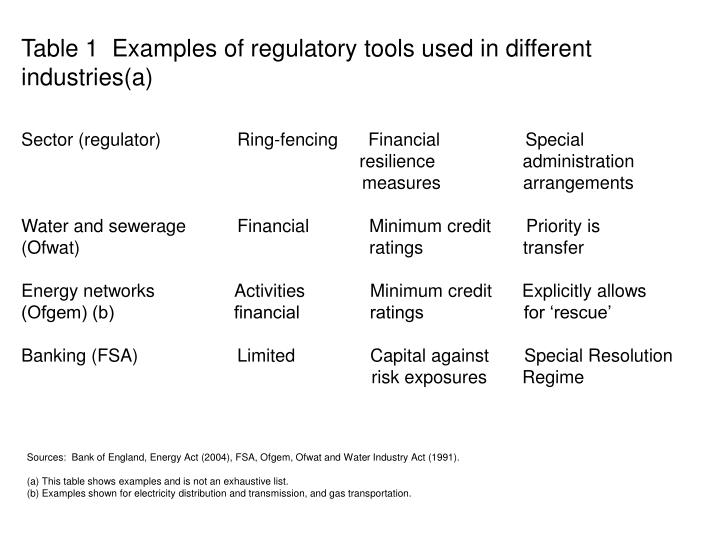 Table 1  Examples of regulatory tools used in different industries(a)