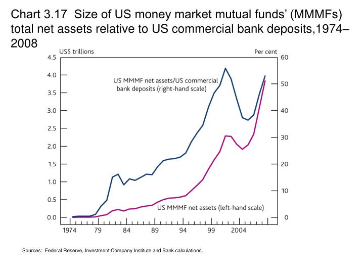 Chart 3.17  Size of US money market mutual funds' (MMMFs) total net assets relative to US commercial bank deposits,1974–2008