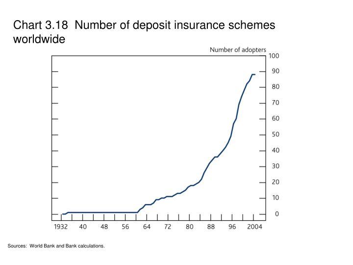 Chart 3.18  Number of deposit insurance schemes worldwide