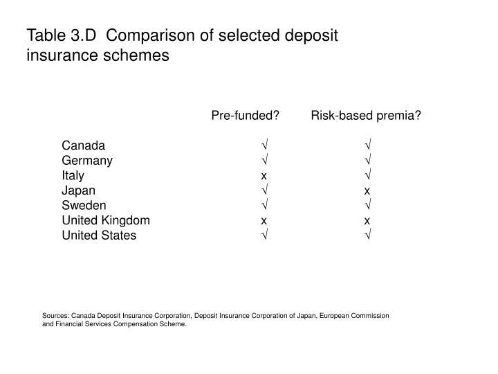 Table 3.D  Comparison of selected deposit insurance schemes