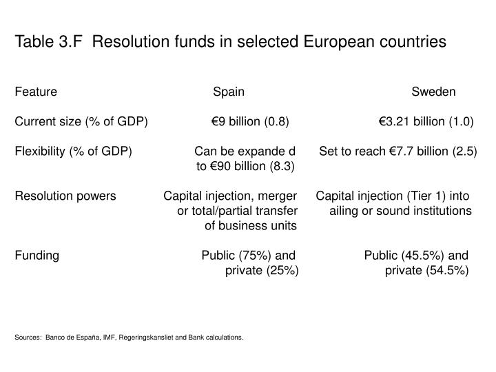 Table 3.F  Resolution funds in selected European countries