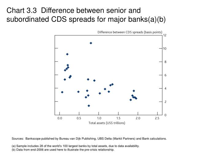 Chart 3.3  Difference between senior and subordinated CDS spreads for major banks(a)(b)