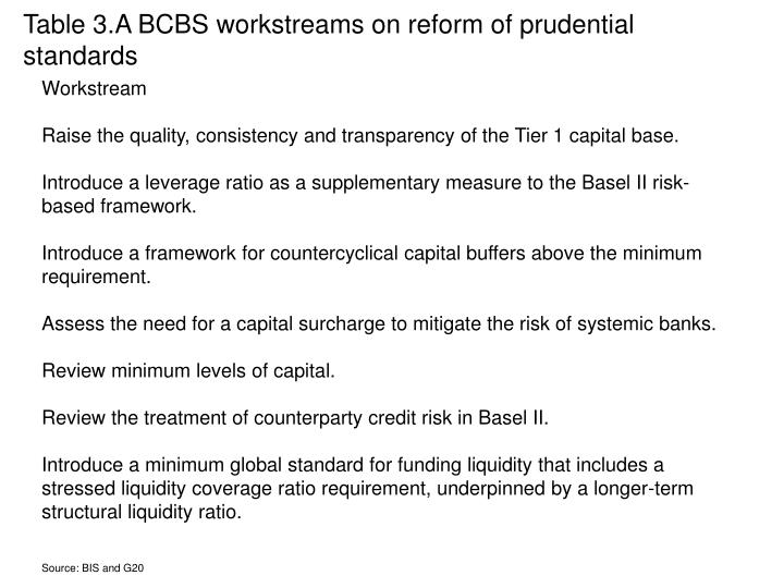 Table 3.A BCBS workstreams on reform of prudential standards