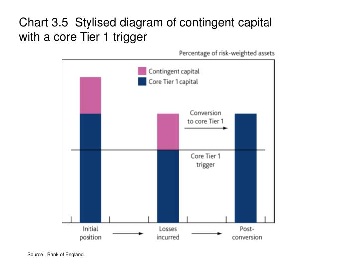 Chart 3.5  Stylised diagram of contingent capital with a core Tier 1 trigger