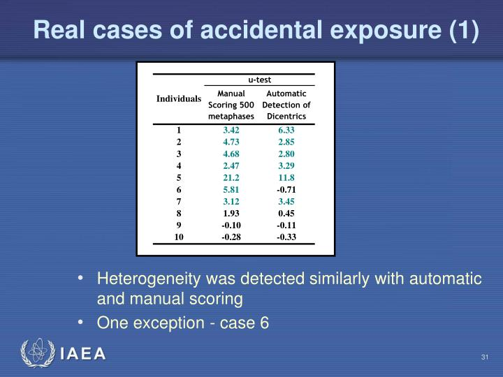 Real cases of accidental exposure (1)