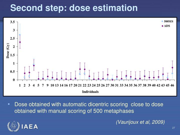 Second step: dose estimation