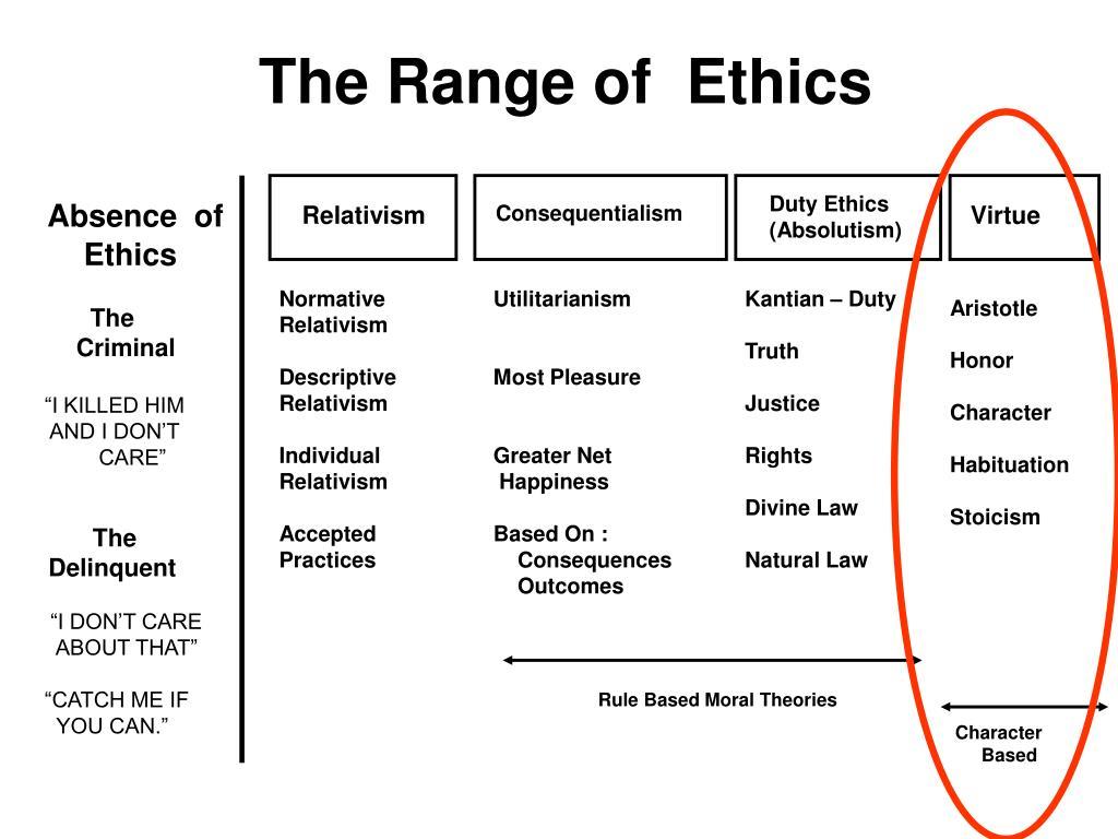 Aristotelian Ethics and its Context