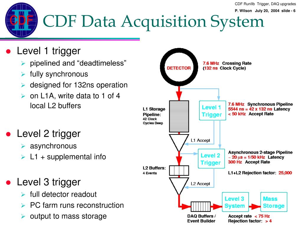 PPT - CDF Run IIb Trigger & Data Acquisition Upgrades