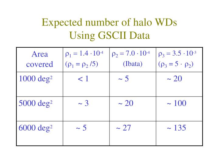 Expected number of halo WDs