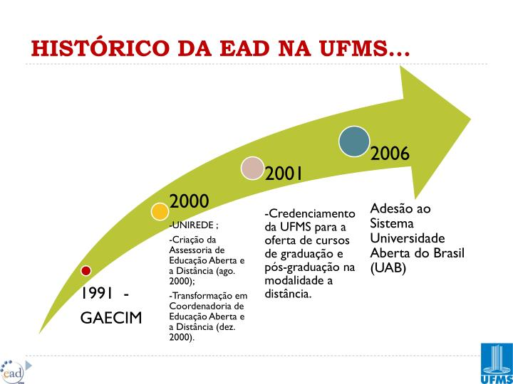 HISTÓRICO DA EAD NA UFMS...