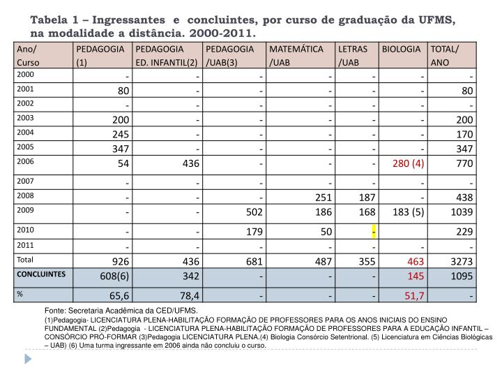 Tabela 1 – Ingressantes  e  concluintes, por curso de graduação da UFMS, na modalidade a distância. 2000-2011.