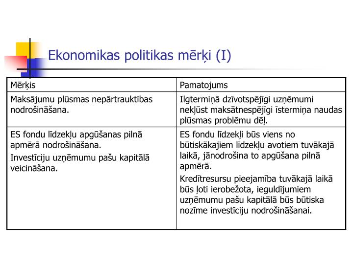 Ekonomikas politikas mērķi (I)