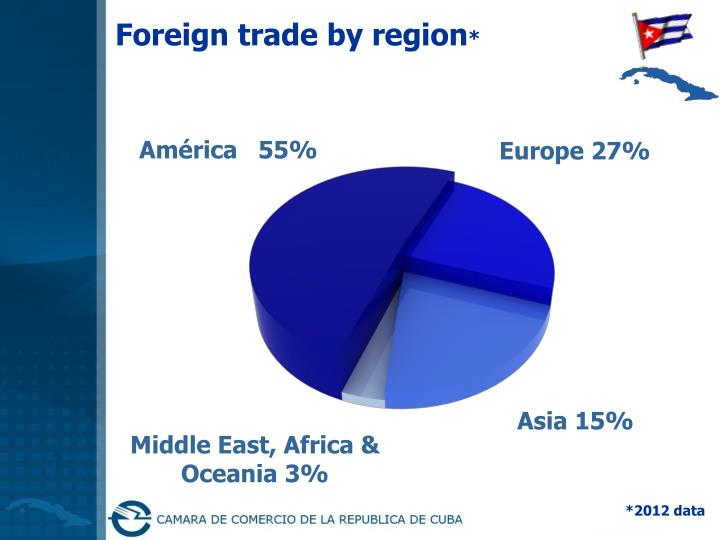 Foreign trade by region