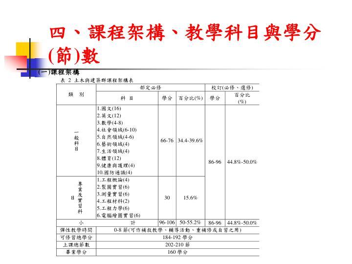 四、課程架構、教學科目與學分