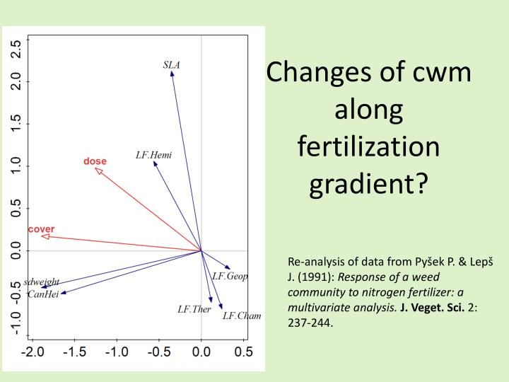 Changes of cwm along fertilization gradient