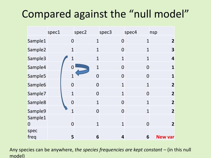 "Compared against the ""null model"""