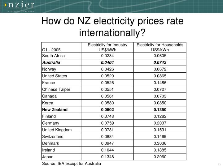 How do NZ electricity prices rate internationally?