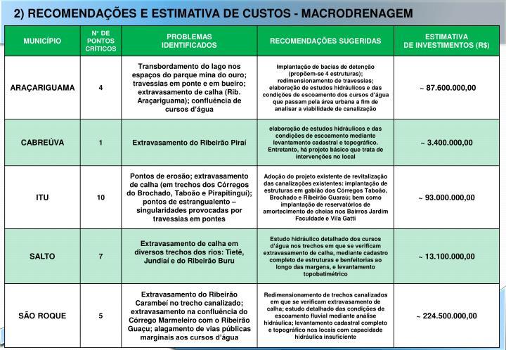 2) RECOMENDAÇÕES E ESTIMATIVA DE CUSTOS - MACRODRENAGEM