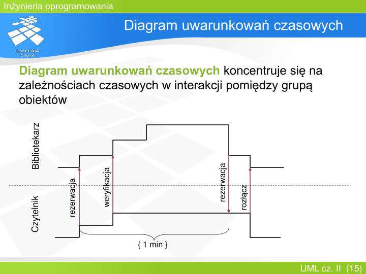 Ppt Uml Cz Ii Powerpoint Presentation Id3760659