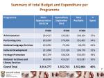 summary of total budget and expenditure per programme