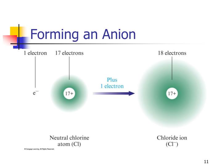 Forming an Anion