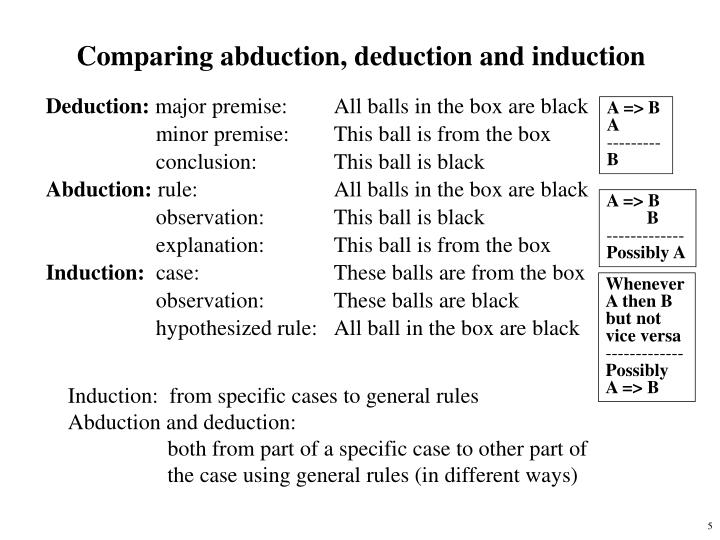 Comparing abduction, deduction and induction