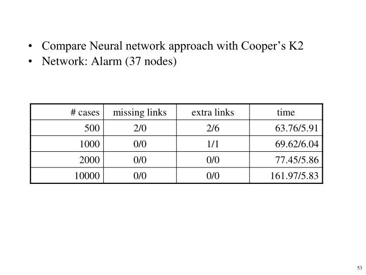 Compare Neural network approach with Cooper's K2