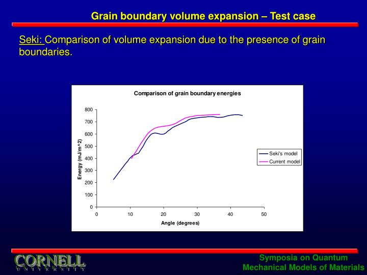 Grain boundary volume expansion – Test case