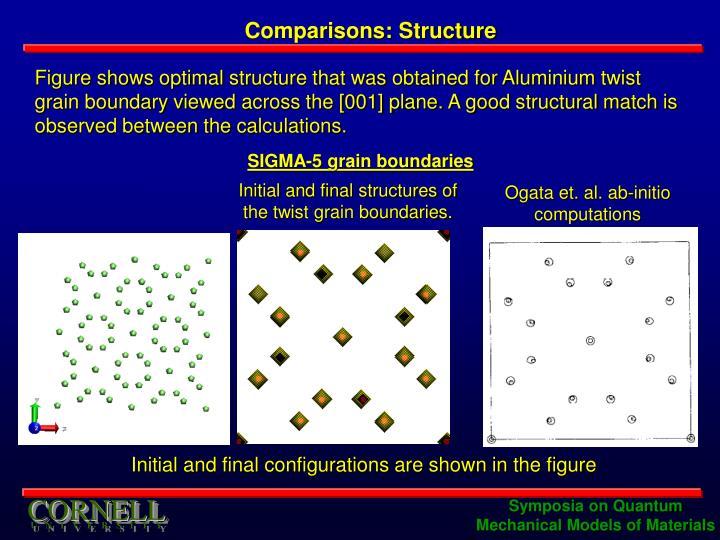 Comparisons: Structure