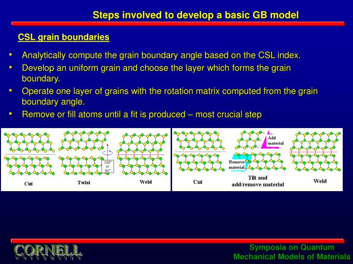 Steps involved to develop a basic GB model