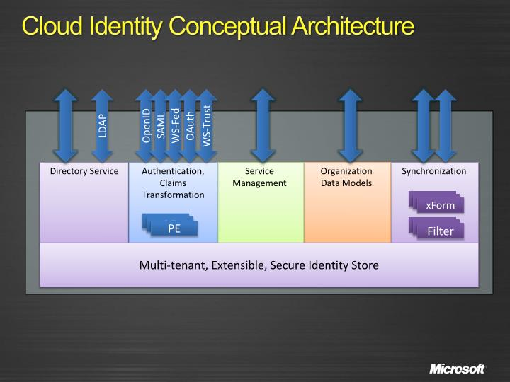 Cloud Identity Conceptual Architecture