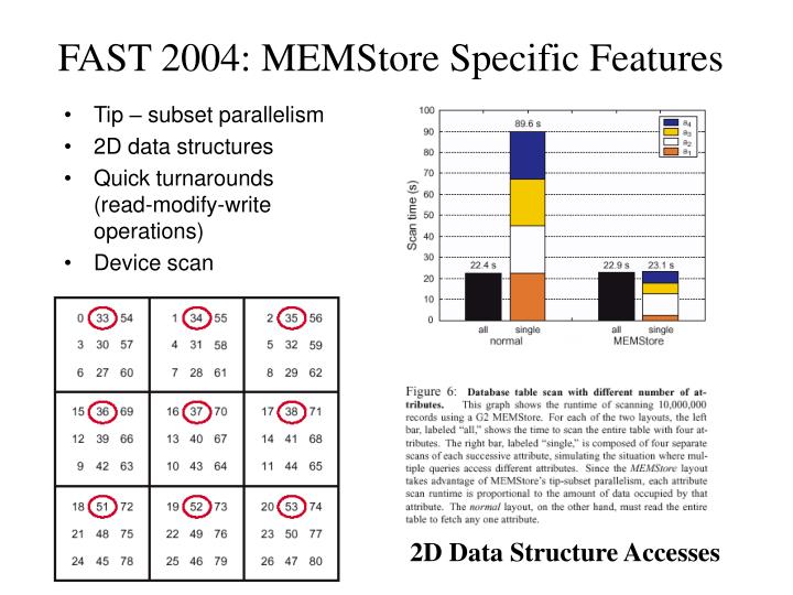 FAST 2004: MEMStore Specific Features