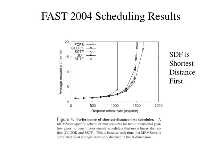 FAST 2004 Scheduling Results
