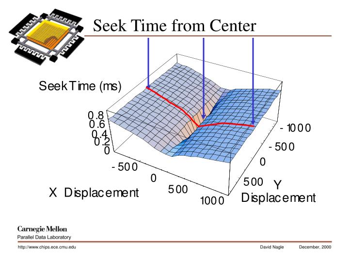 Seek Time from Center