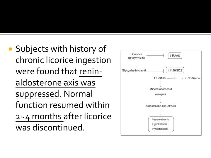 Subjects with history of chronic licorice ingestion were found that