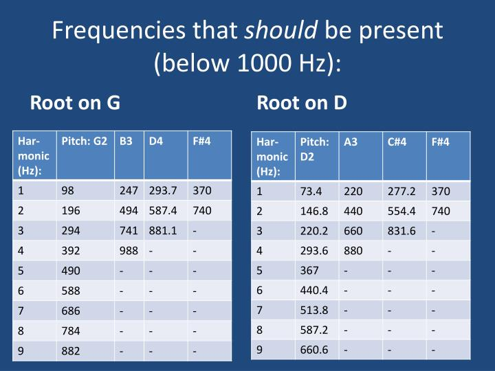 Frequencies that