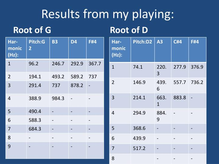 Results from my playing: