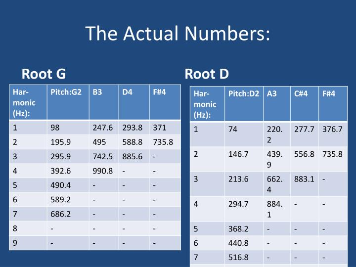 The Actual Numbers: