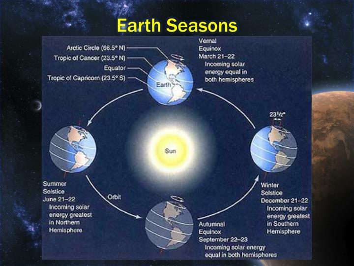 Earth Seasons