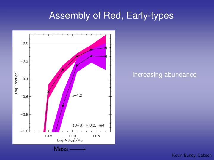 Assembly of Red, Early-types